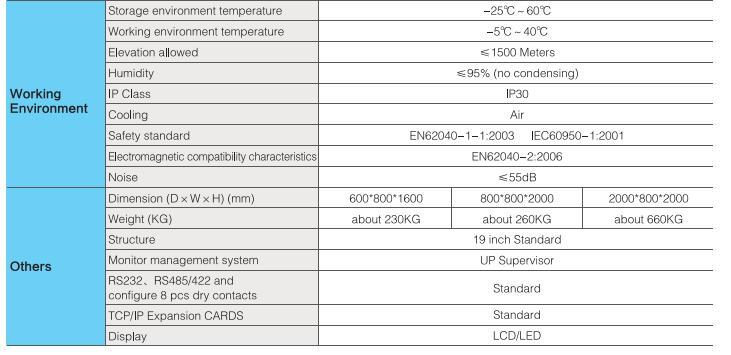 3RW 25-500KVA (Modular UPS)